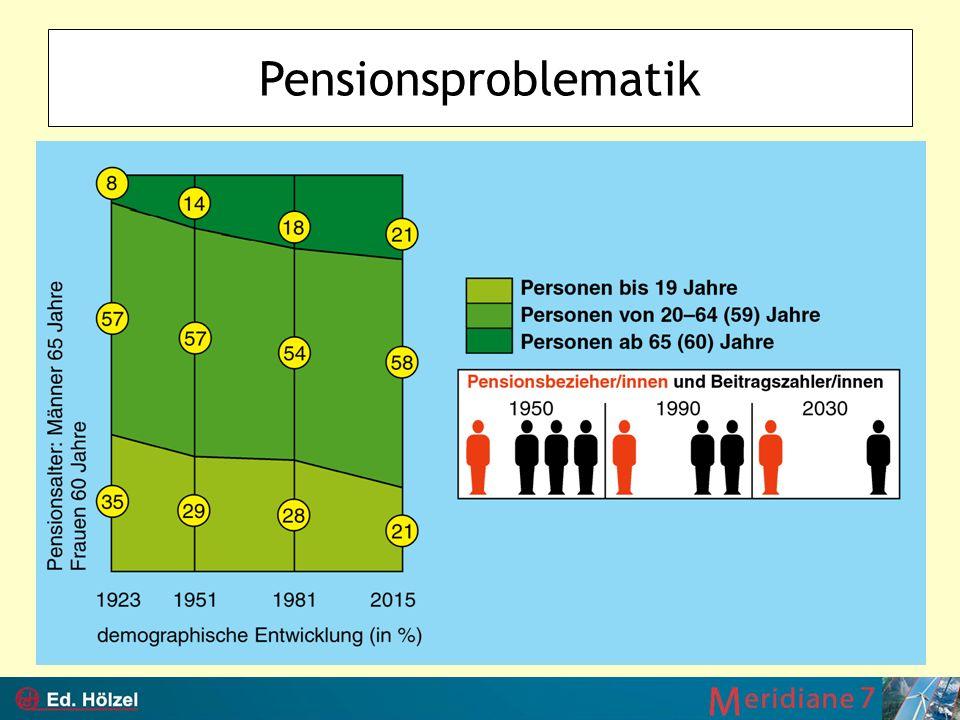 Pensionsproblematik