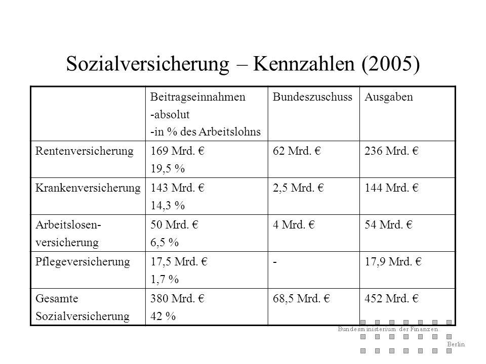 Sozialversicherung – Kennzahlen (2005) Beitragseinnahmen -absolut -in % des Arbeitslohns BundeszuschussAusgaben Rentenversicherung169 Mrd.