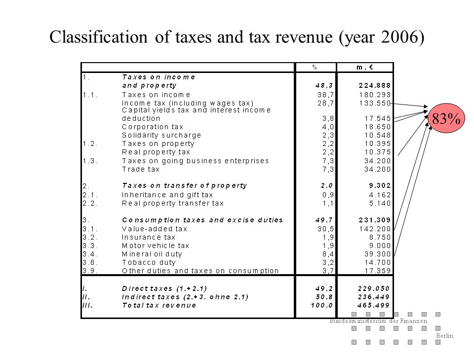 Assignment of revenue (1) Federal taxes Insurance tax Solidarity surcharge Excise and Customs duties Länder taxes Inheritance tax Motor vehicle tax Real property transfer tax other taxes and beer duty Municipal taxes Real property tax trade tax other minor taxes Joint taxes Income tax Corporation tax VAT Capital yields tax Interest income deduction