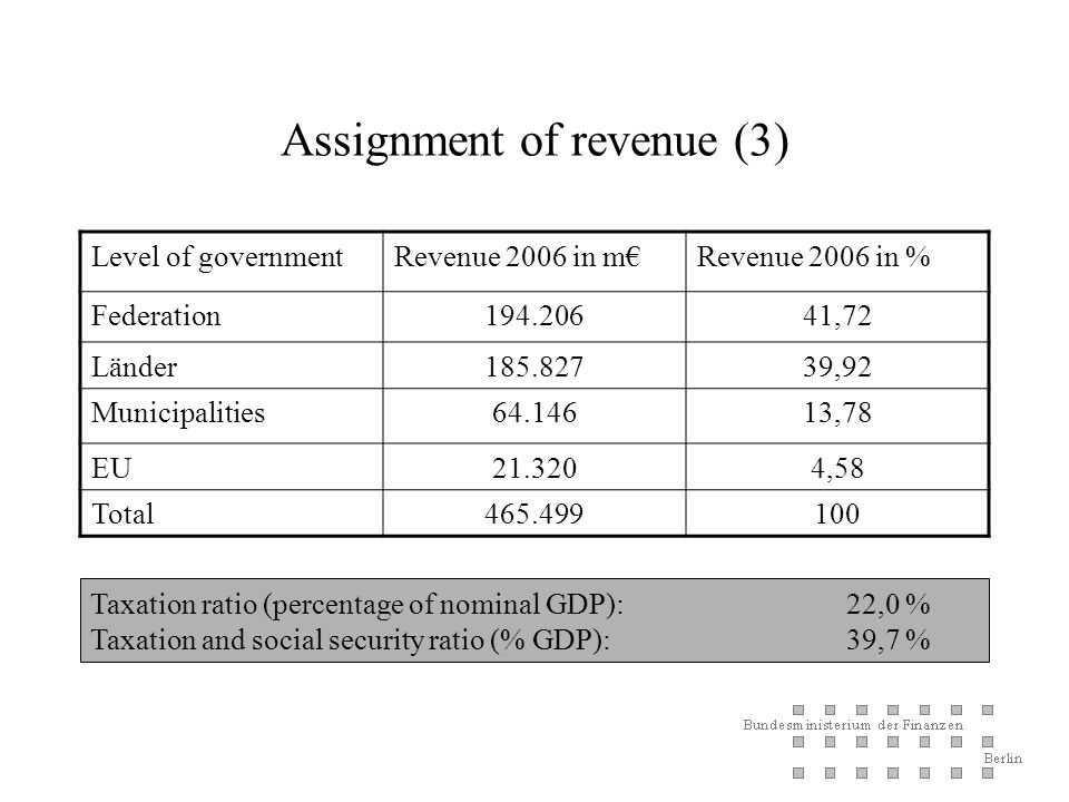 Assignment of revenue (3) Level of governmentRevenue 2006 in mRevenue 2006 in % Federation ,72 Länder ,92 Municipalities ,78 EU ,58 Total Taxation ratio (percentage of nominal GDP): 22,0 % Taxation and social security ratio (% GDP): 39,7 %