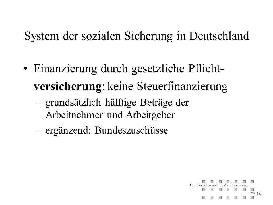 System der sozialen Sicherung in Deutschland Finanzierung durch gesetzliche Pflicht- versicherung: keine Steuerfinanzierung –grundsätzlich hälftige Beträge der Arbeitnehmer und Arbeitgeber –ergänzend: Bundeszuschüsse