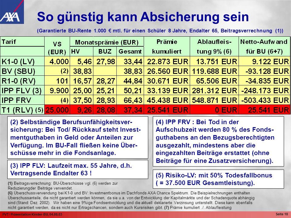 PVT/ Präsentation Kinder-BU, 04.08.03 Seite 18 (2) Selbständige Berufsunfähigkeitsver- sicherung: Bei Tod/ Rückkauf steht Invest- mentguthaben in Geld