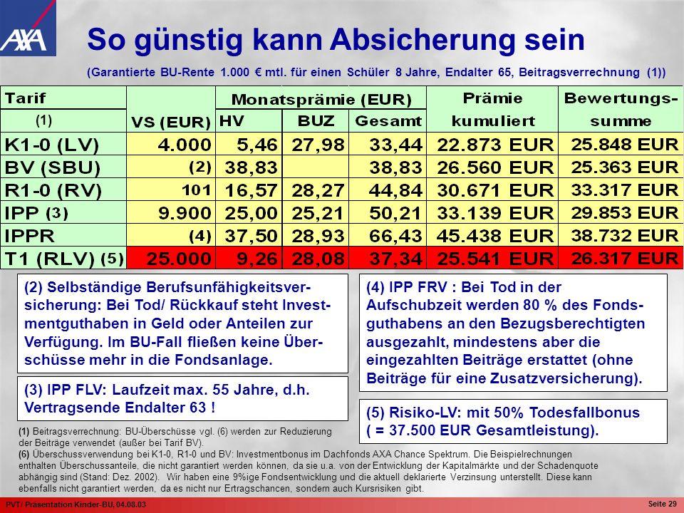 PVT/ Präsentation Kinder-BU, 04.08.03 Seite 29 (2) Selbständige Berufsunfähigkeitsver- sicherung: Bei Tod/ Rückkauf steht Invest- mentguthaben in Geld