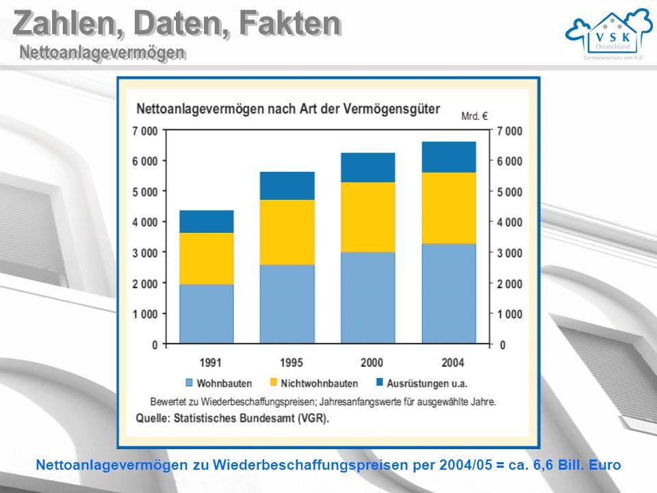 Nettoanlagevermögen zu Wiederbeschaffungspreisen per 2004/05 = ca. 6,6 Bill. Euro