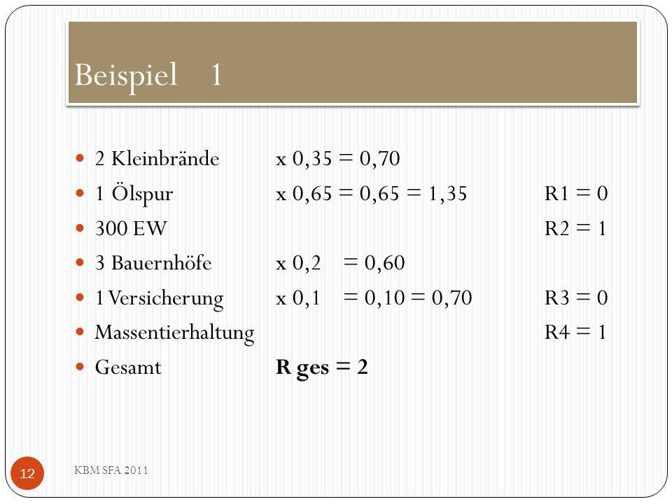 Beispiel1 KBM SFA 2011 2 Kleinbrände x 0,35 = 0,70 1 Ölspurx 0,65 = 0,65 = 1,35R1 = 0 300 EWR2 = 1 3 Bauernhöfe x 0,2 = 0,60 1 Versicherung x 0,1= 0,1