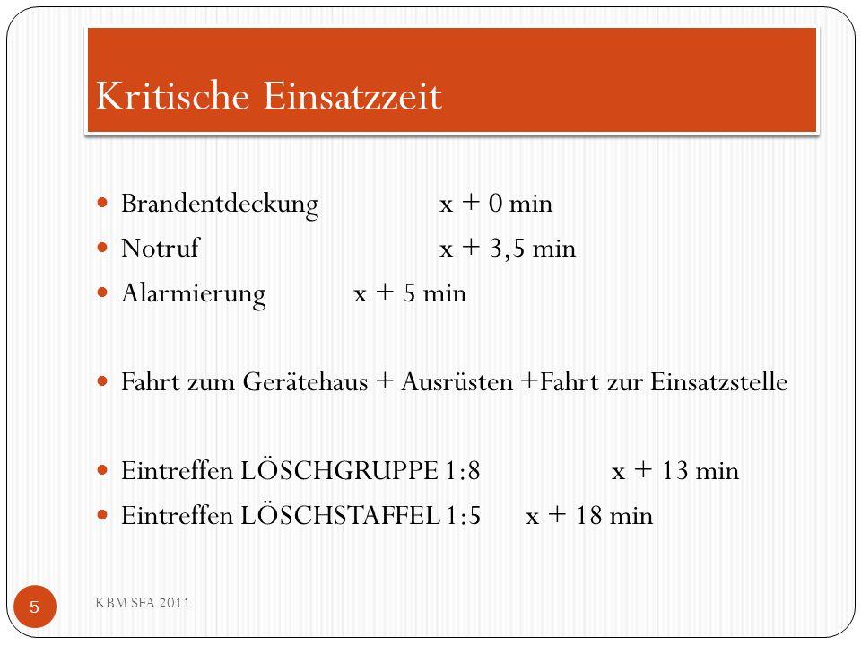 Kritische Einsatzzeit KBM SFA 2011 5 Brandentdeckungx + 0 min Notrufx + 3,5 min Alarmierungx + 5 min Fahrt zum Gerätehaus + Ausrüsten +Fahrt zur Einsa