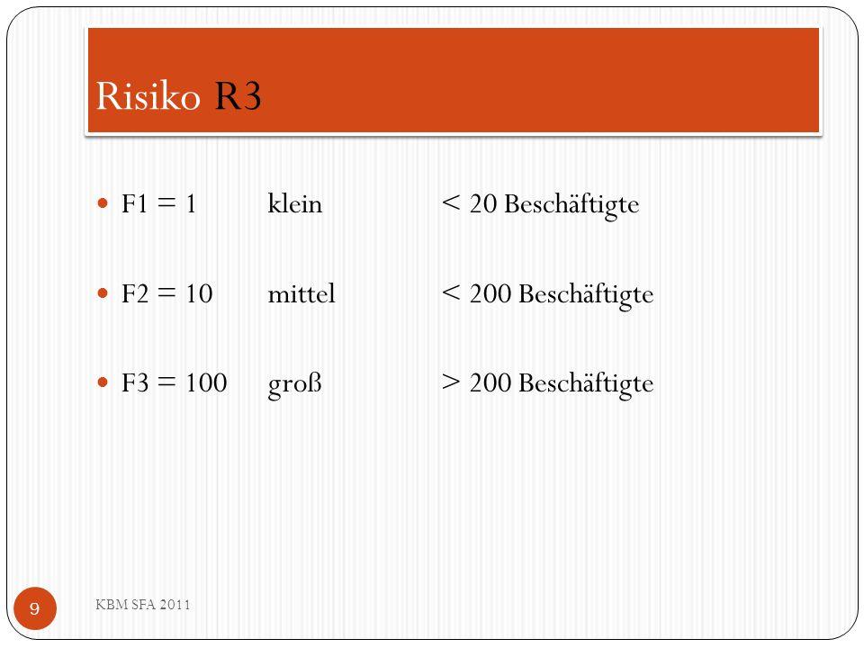 Risiko R4 KBM SFA 2011 Geringes Risiko = 0 Normales Risiko = 1 Hohes Risiko = 2 Straßenverkehr (BAB) Schiene, Wasser, Flugplatz (ICE) Gebäudestruktur (Tiefgarage) Menschenkonzentration (Altenheim, Theater) Industrie (ABC, Forst, Tierhaltung) 10