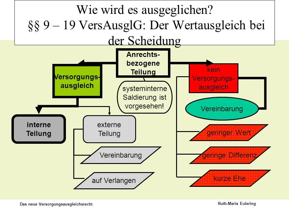 Das neue Versorgungsausgleichsrecht Ruth-Maria Eulering Wie wird es ausgeglichen? §§ 9 – 19 VersAusglG: Der Wertausgleich bei der Scheidung interne Te