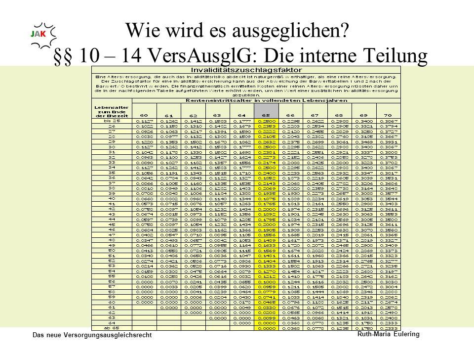 Das neue Versorgungsausgleichsrecht Ruth-Maria Eulering Wie wird es ausgeglichen? §§ 10 – 14 VersAusglG: Die interne Teilung