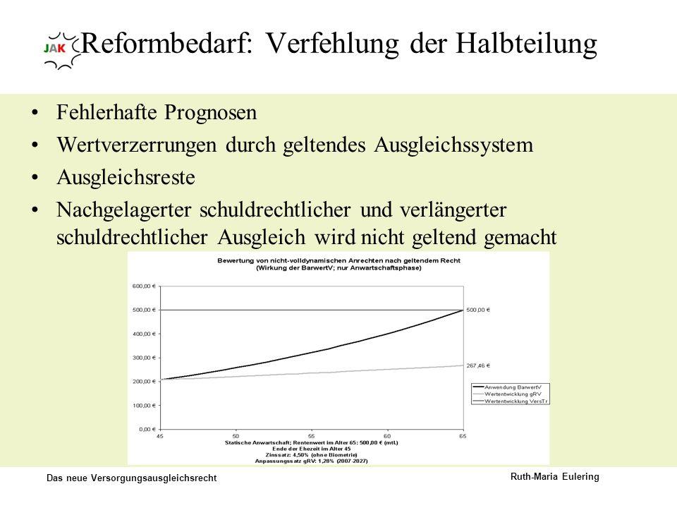 Das neue Versorgungsausgleichsrecht Ruth-Maria Eulering Reformbedarf: Verfehlung der Halbteilung Fehlerhafte Prognosen Wertverzerrungen durch geltende