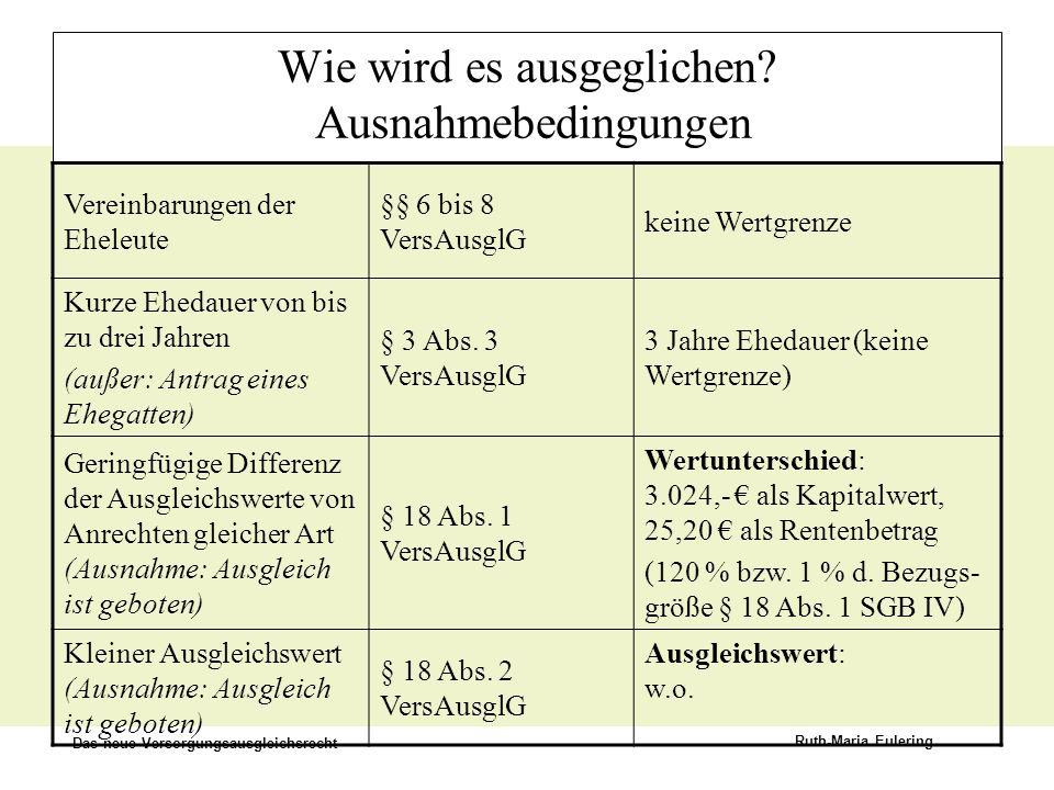 Das neue Versorgungsausgleichsrecht Ruth-Maria Eulering Wie wird es ausgeglichen? Ausnahmebedingungen Vereinbarungen der Eheleute §§ 6 bis 8 VersAusgl
