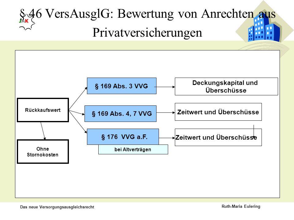 Das neue Versorgungsausgleichsrecht Ruth-Maria Eulering § 169 Abs. 3 VVG Deckungskapital und Überschüsse Zeitwert und Überschüsse Rückkaufswert § 169