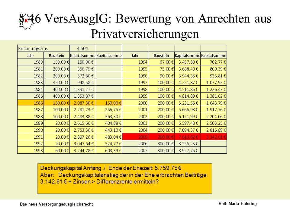 Das neue Versorgungsausgleichsrecht Ruth-Maria Eulering § 46 VersAusglG: Bewertung von Anrechten aus Privatversicherungen Deckungskapital Anfang./. En