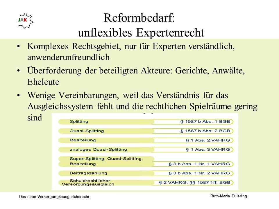 Das neue Versorgungsausgleichsrecht Ruth-Maria Eulering Reformbedarf: unflexibles Expertenrecht Komplexes Rechtsgebiet, nur für Experten verständlich,