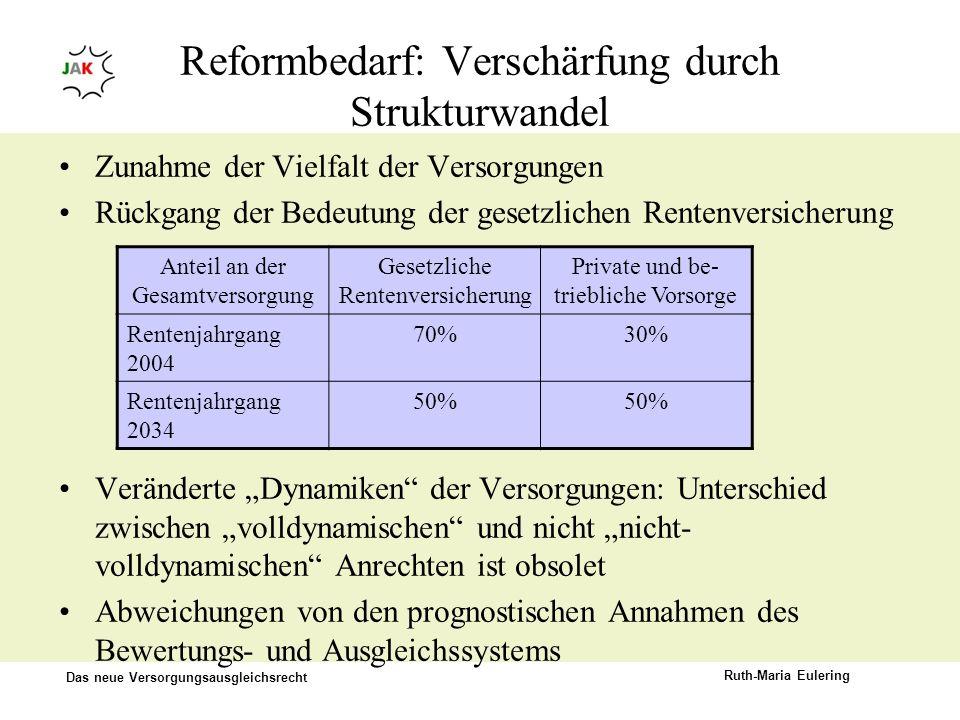 Das neue Versorgungsausgleichsrecht Ruth-Maria Eulering Reformbedarf: Verschärfung durch Strukturwandel Zunahme der Vielfalt der Versorgungen Rückgang