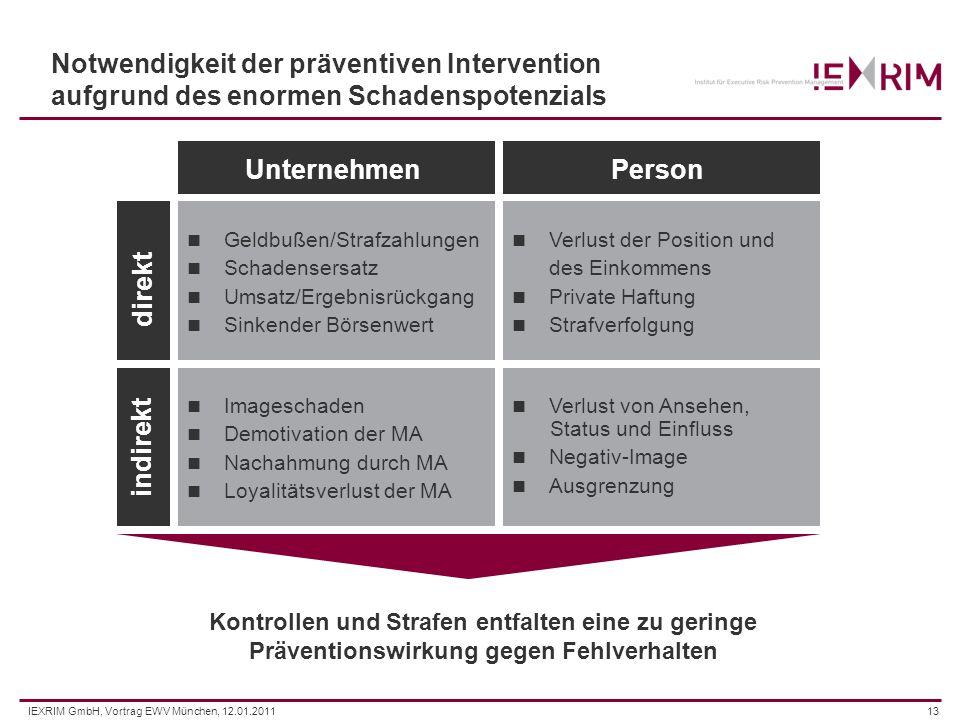 IEXRIM GmbH, Vortrag EWV München, 12.01.201113 Notwendigkeit der präventiven Intervention aufgrund des enormen Schadenspotenzials Geldbußen/Strafzahlu