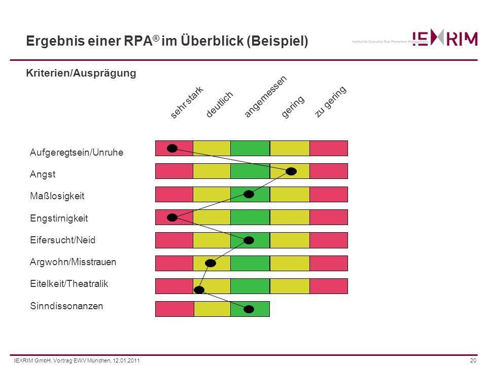 IEXRIM GmbH, Vortrag EWV München, 12.01.201120 Ergebnis einer RPA ® im Überblick (Beispiel) Kriterien/Ausprägung sehr stark deutlich angemessen gering