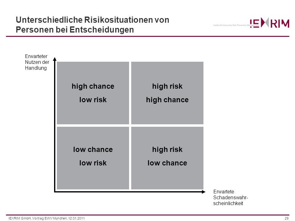 IEXRIM GmbH, Vortrag EWV München, 12.01.201129 Unterschiedliche Risikosituationen von Personen bei Entscheidungen Erwarteter Nutzen der Handlung Erwar