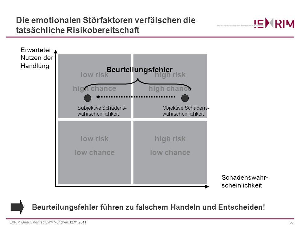 IEXRIM GmbH, Vortrag EWV München, 12.01.201130 Die emotionalen Störfaktoren verfälschen die tatsächliche Risikobereitschaft Erwarteter Nutzen der Hand
