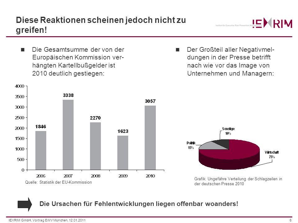 IEXRIM GmbH, Vortrag EWV München, 12.01.20116 Diese Reaktionen scheinen jedoch nicht zu greifen! Der Großteil aller Negativmel- dungen in der Presse b