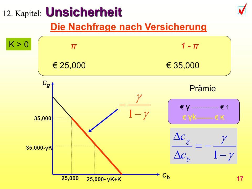 17 Unsicherheit 12. Kapitel: Unsicherheit π 1 - π 35,000 - γK -10,000 + K 35,000 - γK 25,000 - γK + K 35,000 - γK K > 0 cbcb cgcg 35,000-γK 25,000- γK