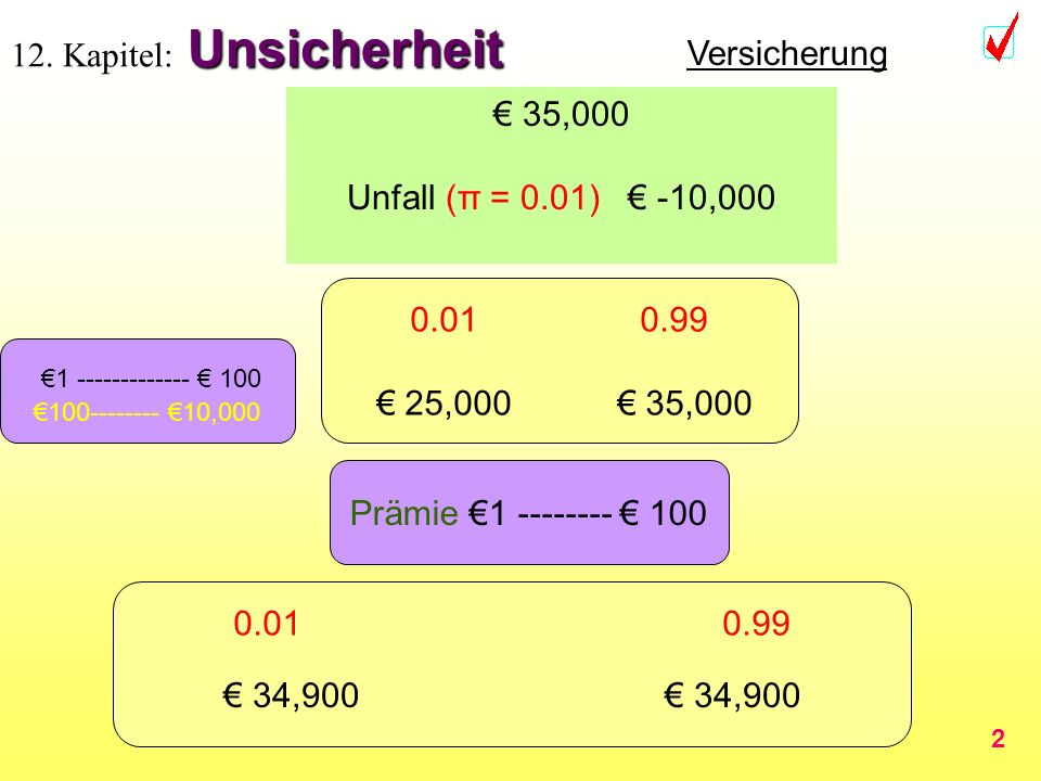 2 Unsicherheit 12. Kapitel: Unsicherheit 35,000 Unfall (π = 0.01) -10,000 0.01 0.99 25,000 35,000 Prämie 1 -------- 100 Versicherung 0.01 0.99 35,000-