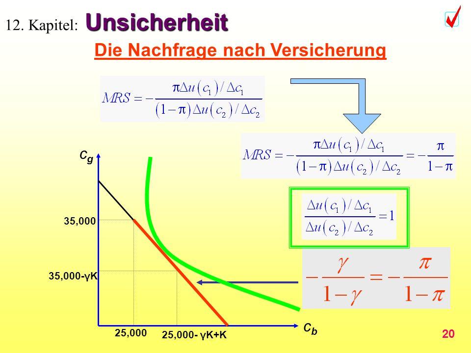 20 Unsicherheit 12. Kapitel: Unsicherheit cbcb cgcg 35,000-γK 25,000- γK+K 35,000 25,000 Die Nachfrage nach Versicherung