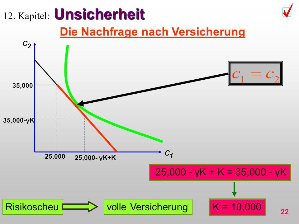 22 Unsicherheit 12. Kapitel: Unsicherheit Die Nachfrage nach Versicherung c1c1 c2c2 35,000-γK 25,000- γK+K 35,000 25,000 25,000 - γK + K = 35,000 - γK