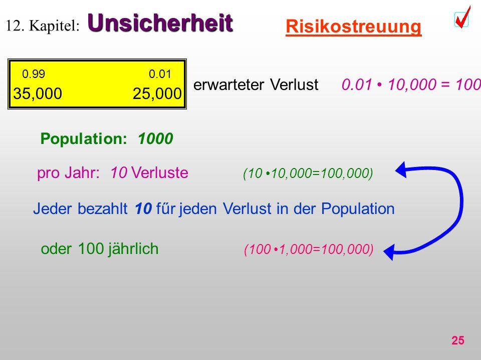 25 Unsicherheit 12. Kapitel: Unsicherheit Risikostreuung 0.99 0.01 35,000 25,000 Population: 1000 erwarteter Verlust 0.01 10,000 = 100 pro Jahr: 10 Ve