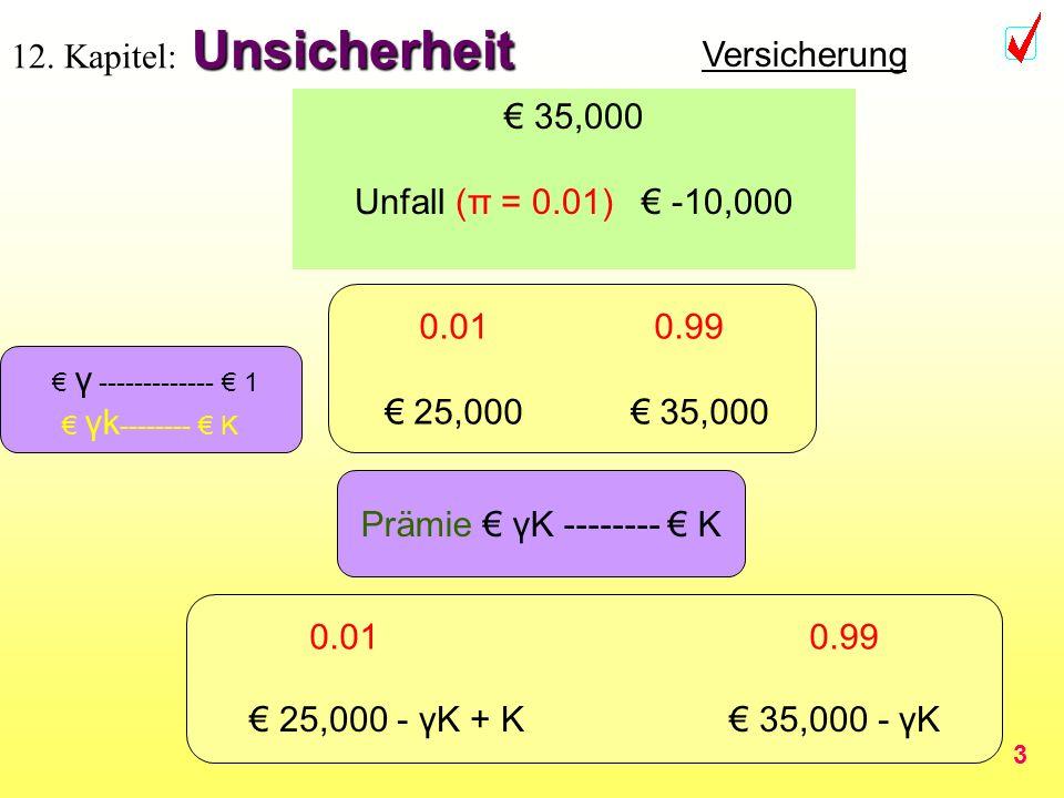 3 Unsicherheit 12. Kapitel: Unsicherheit 35,000 Unfall (π = 0.01) -10,000 0.01 0.99 25,000 35,000 Prämie γK -------- K Versicherung 0.01 0.99 35,000 -