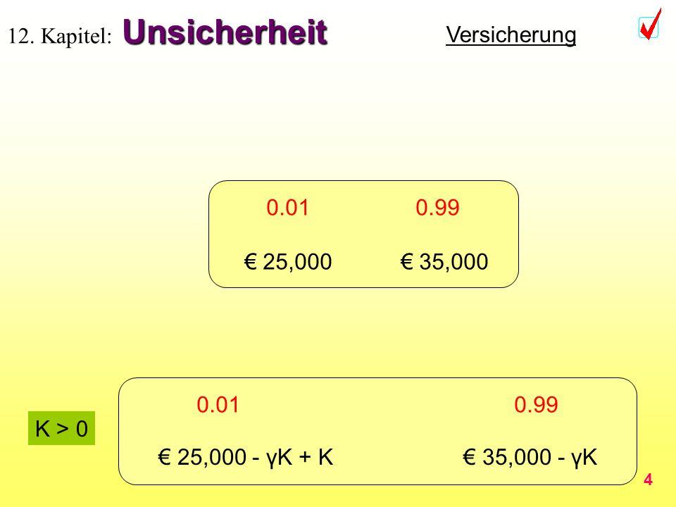 4 Unsicherheit 12. Kapitel: Unsicherheit Versicherung 0.01 0.99 25,000 35,000 0.01 0.99 35,000 - γK -10,000 + K 35,000 - γK 25,000 - γK + K 35,000 - γ