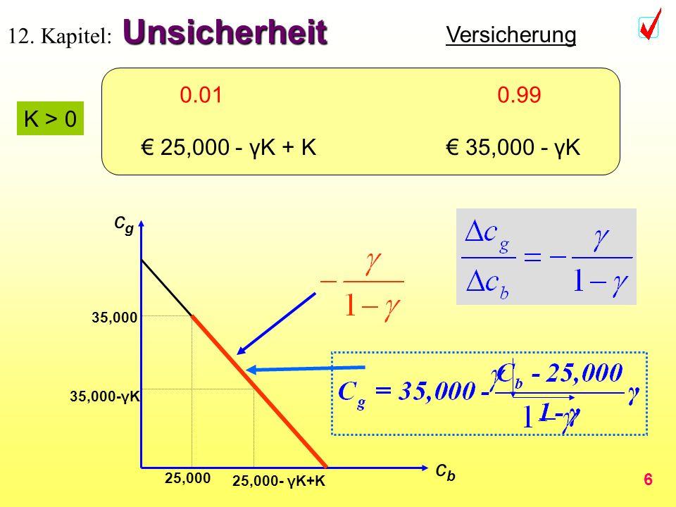 6 Unsicherheit 12. Kapitel: Unsicherheit Versicherung 0.01 0.99 35,000 - γK -10,000 + K 35,000 - γK 25,000 - γK + K 35,000 - γK K > 0 cbcb cgcg 35,000