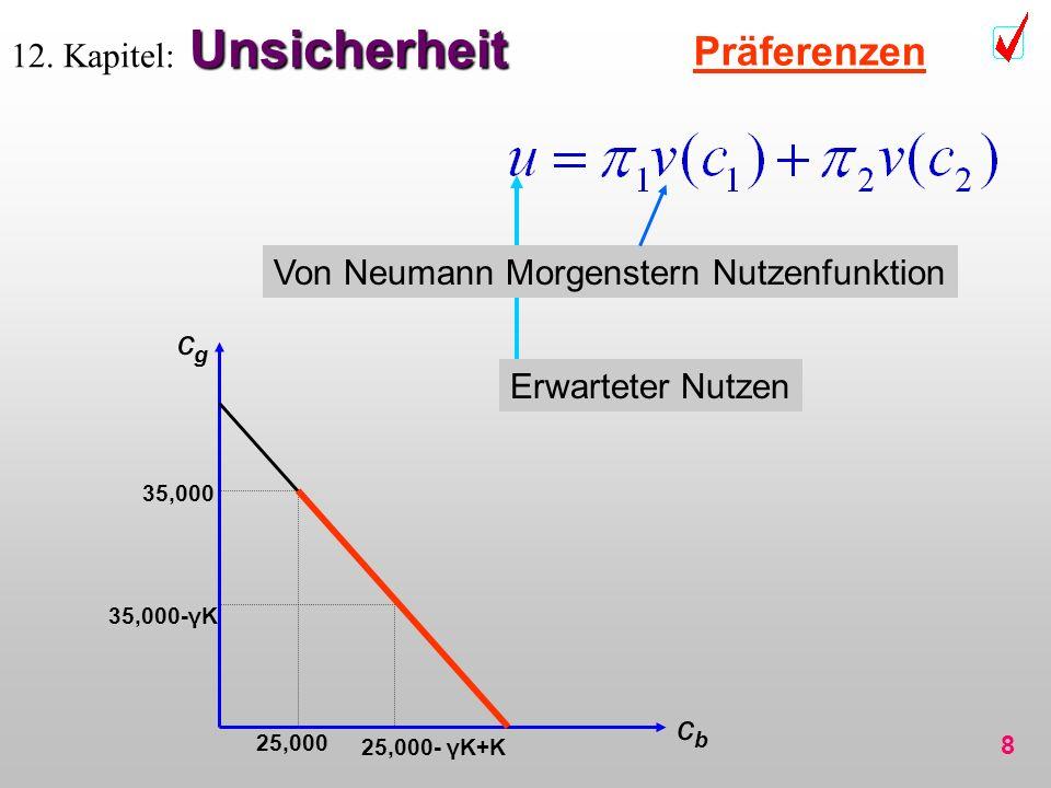 8 Unsicherheit 12. Kapitel: Unsicherheit Präferenzen cbcb cgcg 35,000-γK 25,000- γK+K 35,000 25,000 Von Neumann Morgenstern Nutzenfunktion Erwarteter