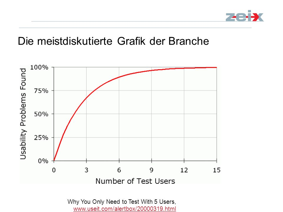 Die meistdiskutierte Grafik der Branche Why You Only Need to Test With 5 Users, www.useit.com/alertbox/20000319.html www.useit.com/alertbox/20000319.h