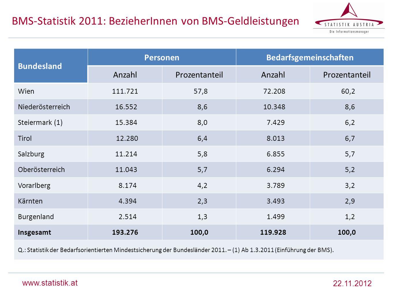 www.statistik.at BMS-Statistik 2011: BezieherInnen von BMS-Geldleistungen 22.11.2012 Bundesland PersonenBedarfsgemeinschaften AnzahlProzentanteilAnzah