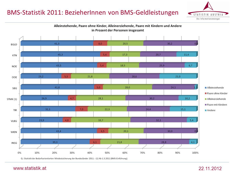 www.statistik.at BMS-Statistik 2011: BezieherInnen von BMS-Geldleistungen 22.11.2012