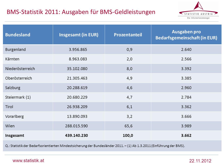 www.statistik.at BMS-Statistik 2011: Ausgaben für BMS-Geldleistungen BundeslandInsgesamt (in EUR)Prozentanteil Ausgaben pro Bedarfsgemeinschaft (in EU