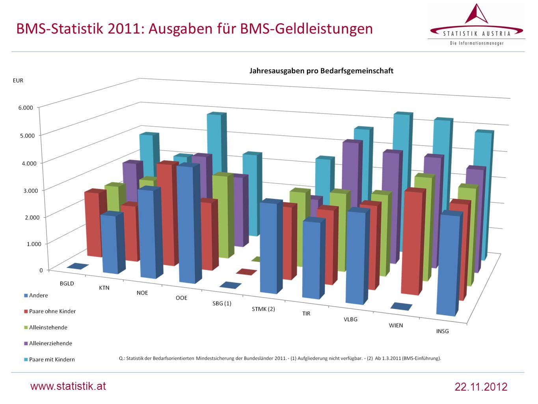 www.statistik.at BMS-Statistik 2011: Ausgaben für BMS-Geldleistungen 22.11.2012