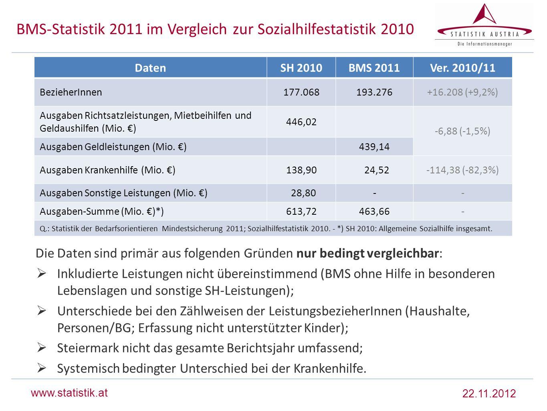 www.statistik.at BMS-Statistik 2011 im Vergleich zur Sozialhilfestatistik 2010 Die Daten sind primär aus folgenden Gründen nur bedingt vergleichbar: I
