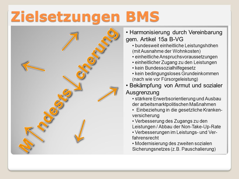 Zielsetzungen BMS Harmonisierung durch Vereinbarung gem. Artikel 15a B-VG bundesweit einheitliche Leistungshöhen (mit Ausnahme der Wohnkosten) einheit