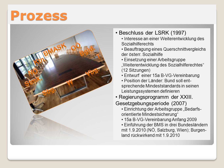 Prozess Beschluss der LSRK (1997) Interesse an einer Weiterentwicklung des Sozialhilferechts Beauftragung eines Querschnittvergleichs der österr. Sozi