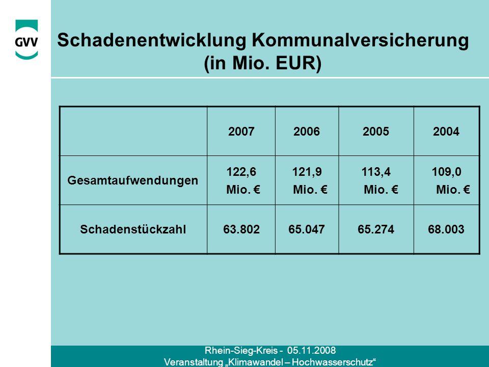 Rhein-Sieg-Kreis - 05.11.2008 Veranstaltung Klimawandel – Hochwasserschutz Schadenentwicklung Kommunalversicherung (in Mio. EUR) 2007200620052004 Gesa