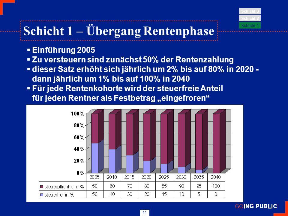 11 Einführung 2005 Zu versteuern sind zunächst 50% der Rentenzahlung dieser Satz erhöht sich jährlich um 2% bis auf 80% in 2020 - dann jährlich um 1%