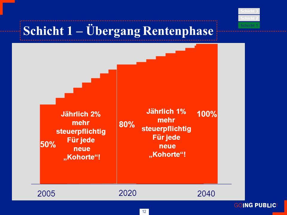 12 50% 80% 2005 2040 Jährlich 2% mehr steuerpflichtig Für jede neue Kohorte! 2020 100% Jährlich 1% mehr steuerpflichtig Für jede neue Kohorte! Schicht