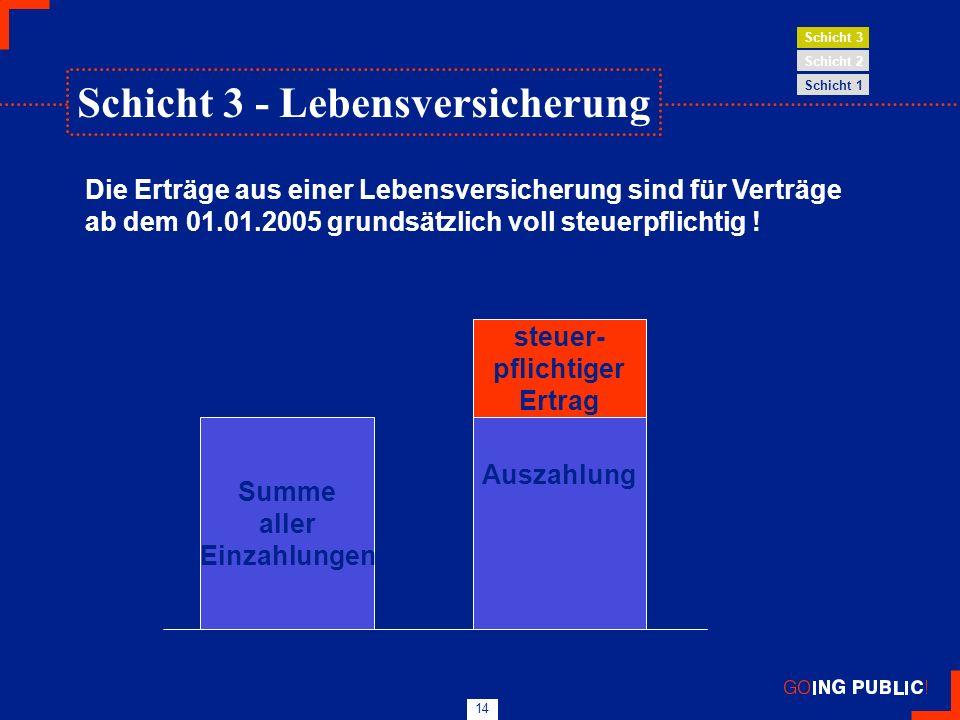 14 Die Erträge aus einer Lebensversicherung sind für Verträge ab dem 01.01.2005 grundsätzlich voll steuerpflichtig ! Summe aller Einzahlungen Auszahlu