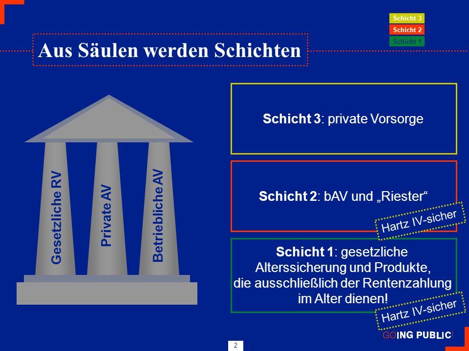 2 Gesetzliche RV Private AVBetriebliche AV Schicht 1: gesetzliche Alterssicherung und Produkte, die ausschließlich der Rentenzahlung im Alter dienen!