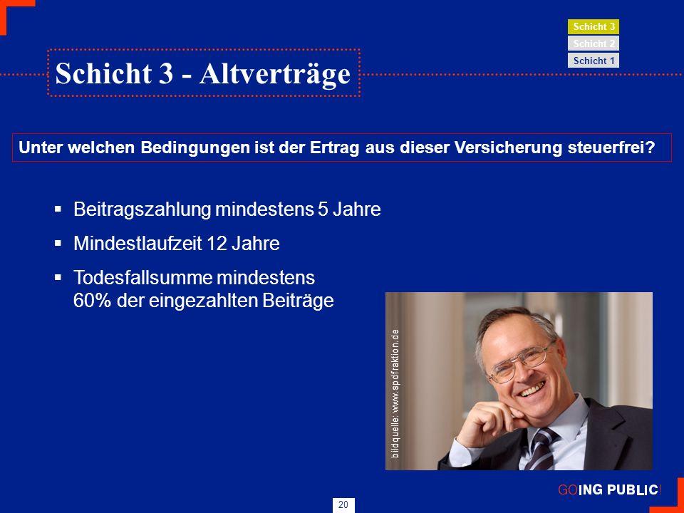 20 Beitragszahlung mindestens 5 Jahre Mindestlaufzeit 12 Jahre Todesfallsumme mindestens 60% der eingezahlten Beiträge bildquelle: www.spdfraktion.de