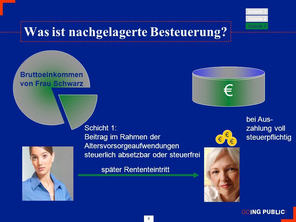 4 Bruttoeinkommen von Frau Schwarz Schicht 1: Beitrag im Rahmen der Altersvorsorgeaufwendungen steuerlich absetzbar oder steuerfrei später Rententeint
