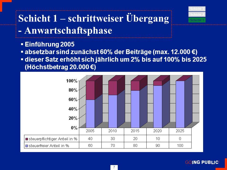 7 Einführung 2005 absetzbar sind zunächst 60% der Beiträge (max. 12.000 ) dieser Satz erhöht sich jährlich um 2% bis auf 100% bis 2025 (Höchstbetrag 2