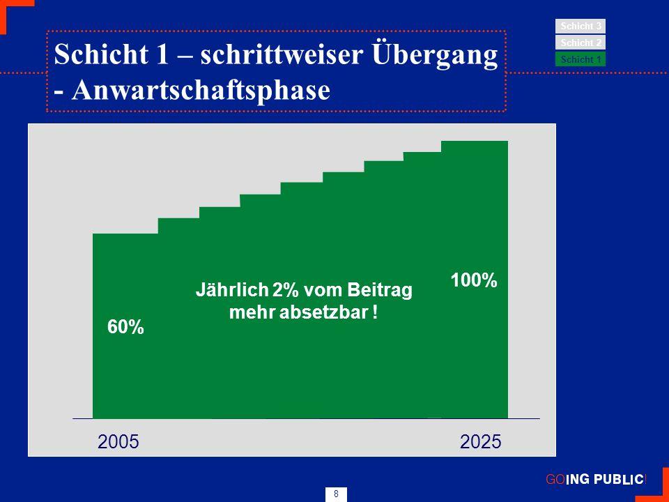 8 60% 100% 2005 2025 Jährlich 2% vom Beitrag mehr absetzbar ! Schicht 1 Schicht 2 Schicht 3 Schicht 1 – schrittweiser Übergang - Anwartschaftsphase